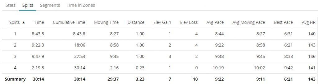 Splits from a run on the 25th of Feb